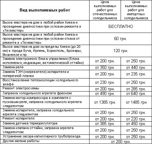 http://techmaster.net.ua - ремонт холодильников на дому киев